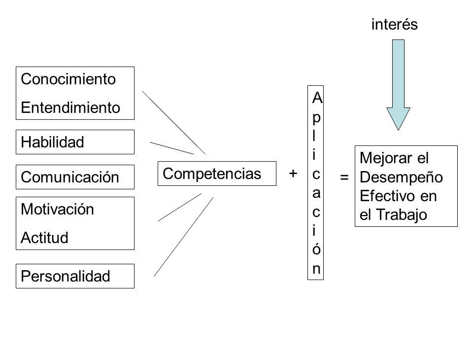 Conocimiento Entendimiento Habilidad Comunicación Motivación Actitud Personalidad Competencias AplicaciónAplicación + = Mejorar el Desempeño Efectivo