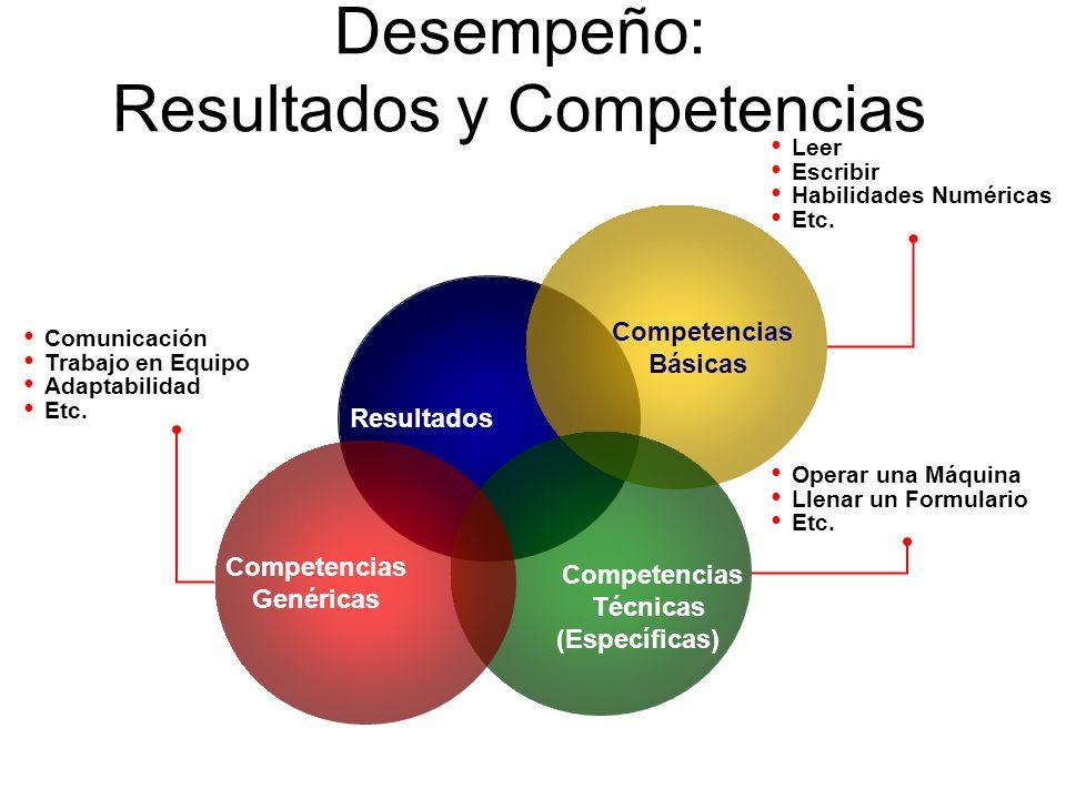 Desempeño: Resultados y Competencias Competencias Básicas Competencias Técnicas (Específicas) Competencias Genéricas Resultados Leer Escribir Habilida