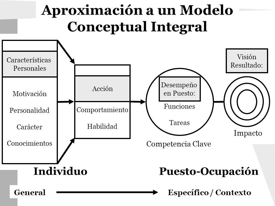 Comportamiento Habilidad Acción Funciones Tareas Desempeño en Puesto: IndividuoPuesto-Ocupación Competencia Clave Impacto Específico / Contexto Motiva