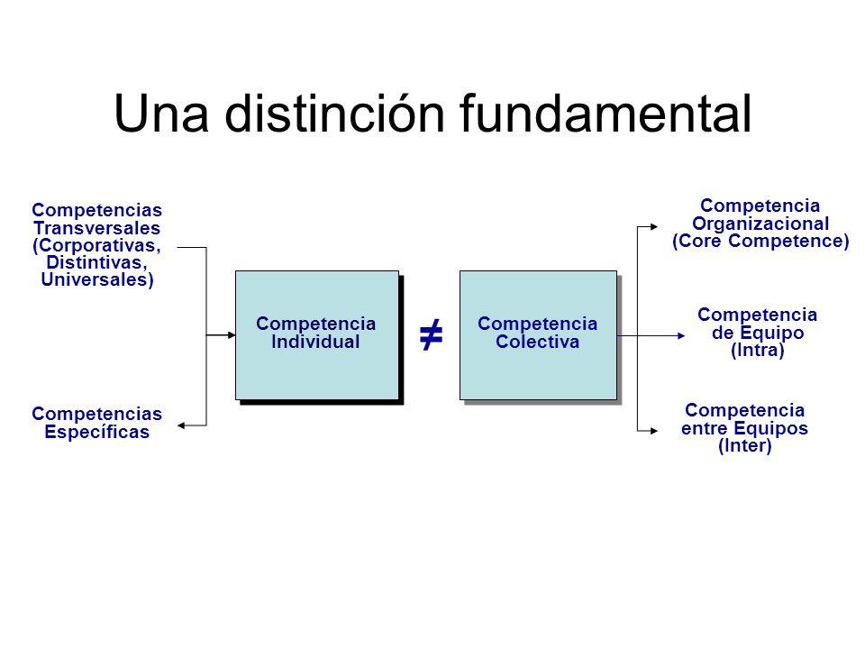 Una distinción fundamental Competencia Individual Competencia Colectiva Competencia Organizacional (Core Competence) Competencia de Equipo (Intra) Com