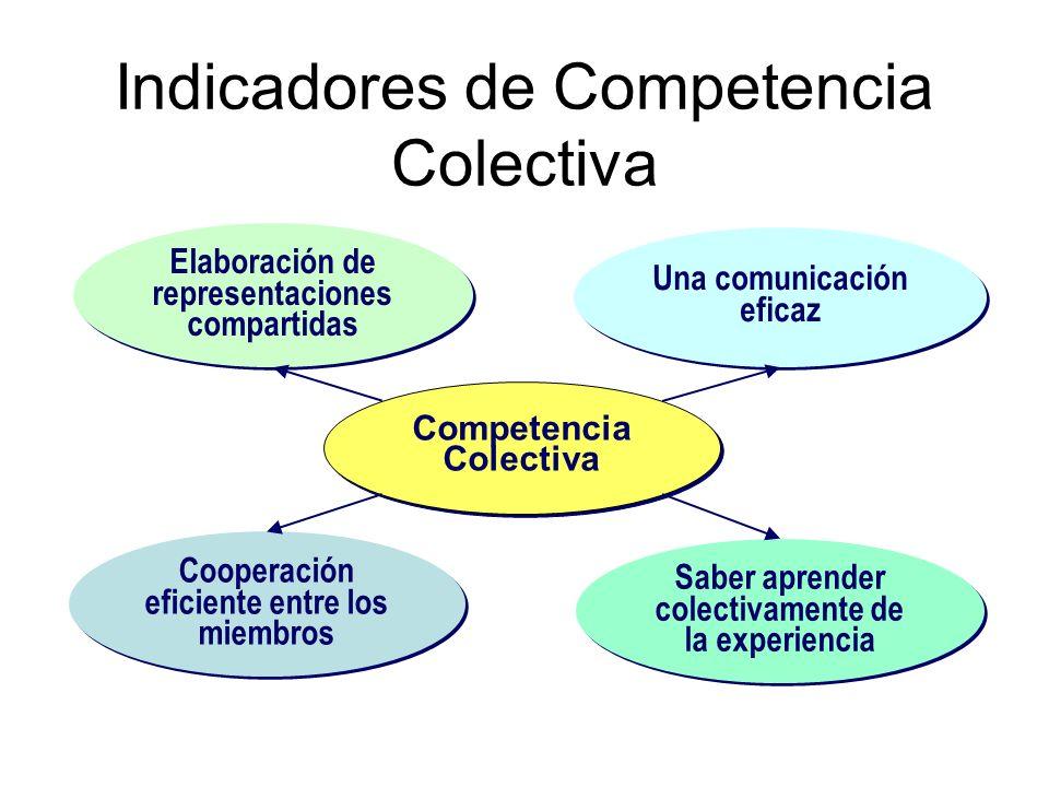 Indicadores de Competencia Colectiva Competencia Colectiva Elaboración de representaciones compartidas Una comunicación eficaz Cooperación eficiente e