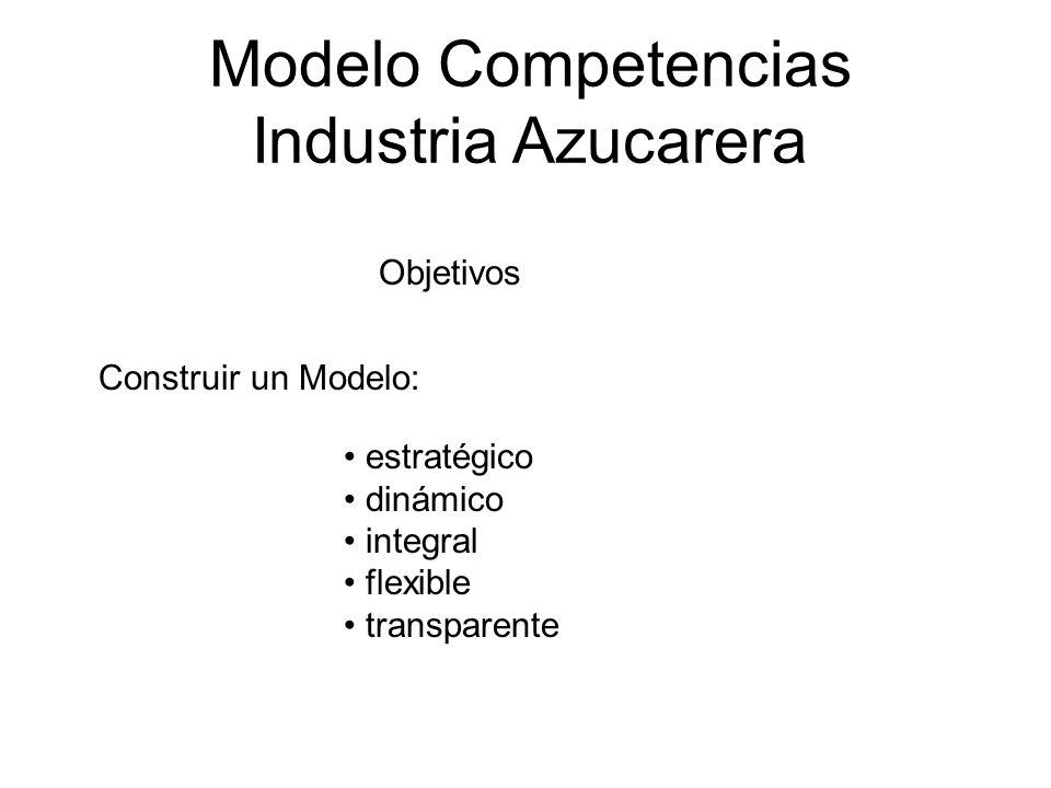 Objetivos Construir un Modelo: estratégico dinámico integral flexible transparente Modelo Competencias Industria Azucarera