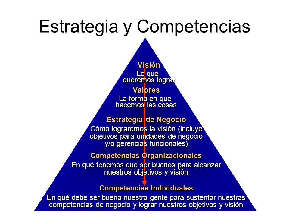 Competencias Individuales En qué debe ser buena nuestra gente para sustentar nuestras competencias de negocio y lograr nuestros objetivos y visión Com