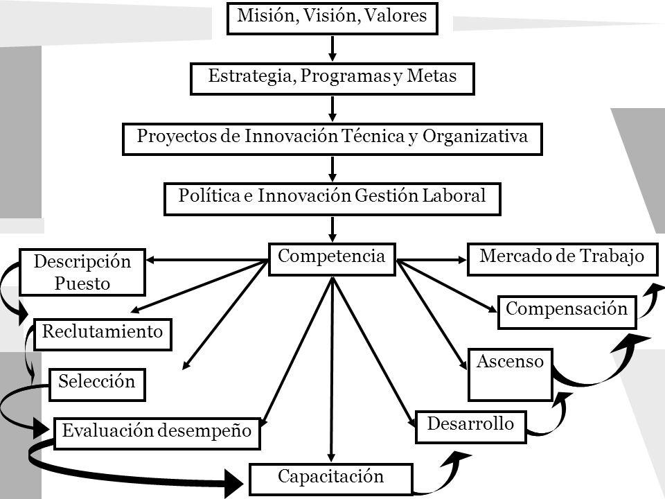 Misión, Visión, Valores Estrategia, Programas y Metas Proyectos de Innovación Técnica y Organizativa Política e Innovación Gestión Laboral Competencia