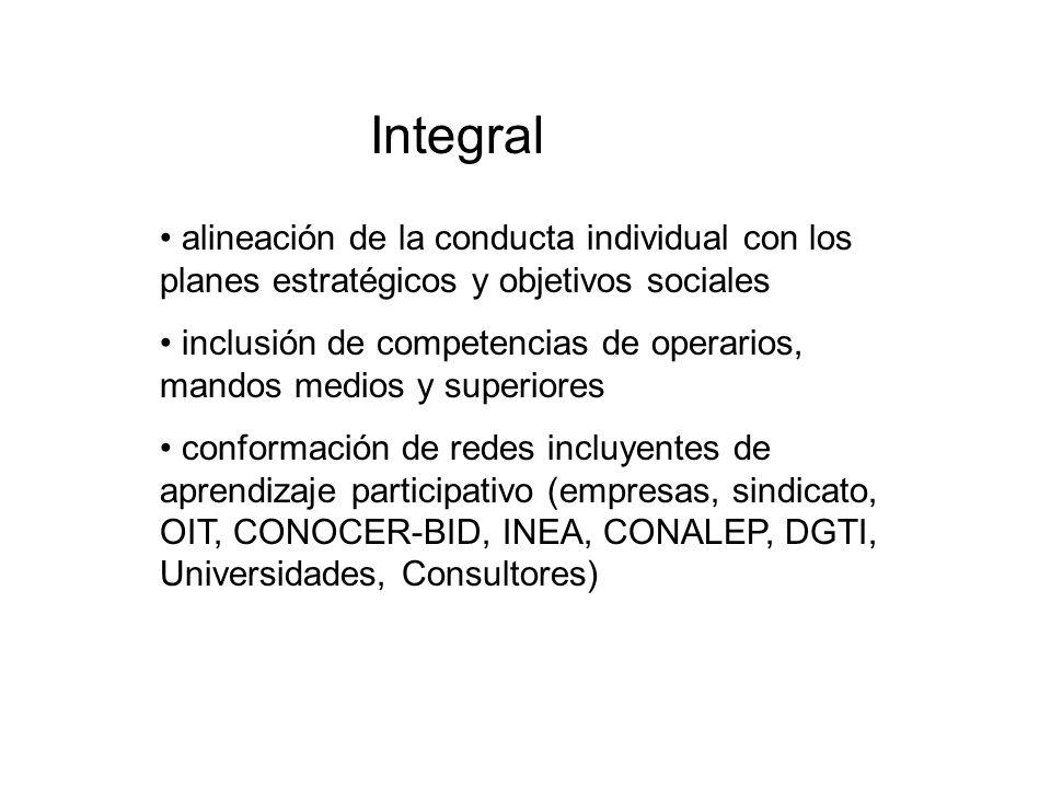 Integral alineación de la conducta individual con los planes estratégicos y objetivos sociales inclusión de competencias de operarios, mandos medios y