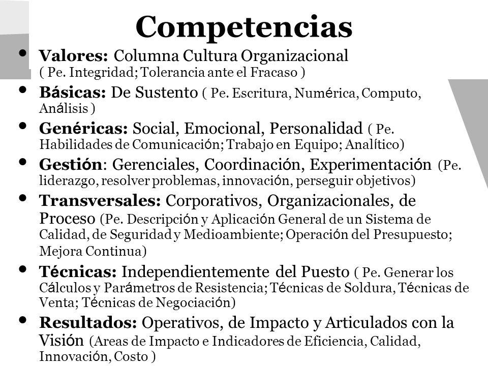 Competencias Valores: Columna Cultura Organizacional ( Pe. Integridad; Tolerancia ante el Fracaso ) B á sicas: De Sustento ( Pe. Escritura, Num é rica