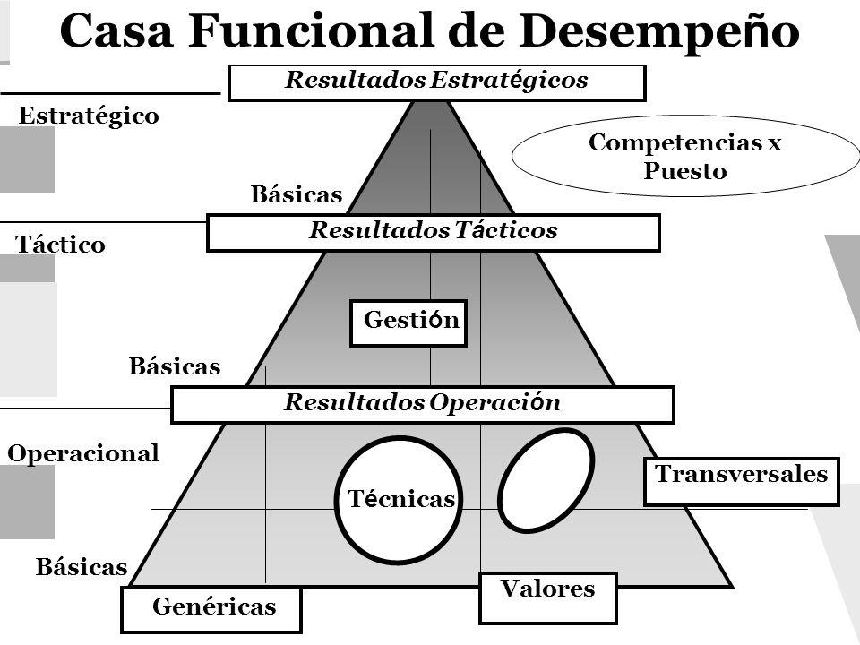 Resultados Estrat é gicos Básicas Valores Genéricas Básicas Operacional Táctico Estratégico Casa Funcional de Desempe ñ o Competencias x Puesto Transv