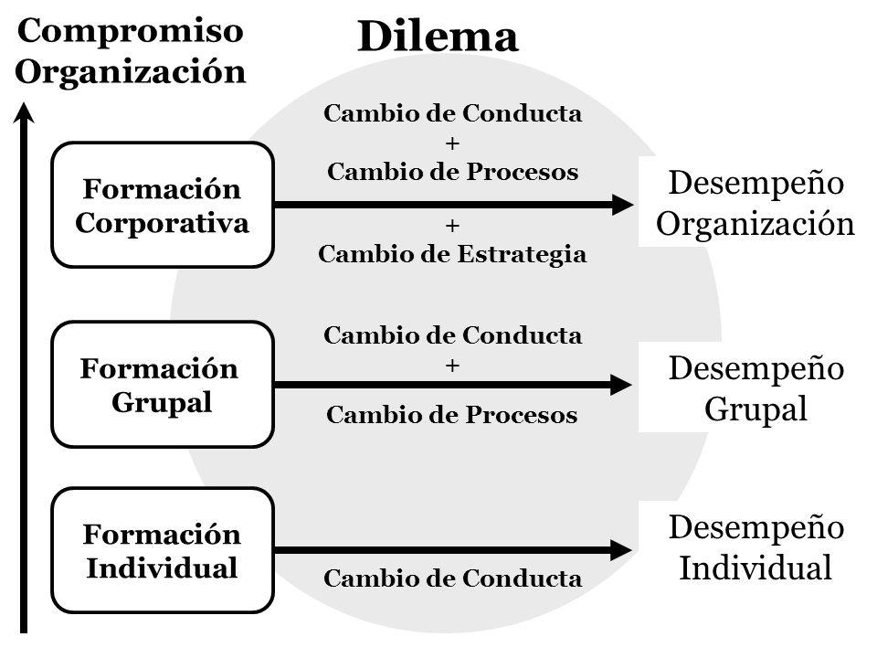 Compromiso Organización Formación Corporativa Formación Grupal Formación Individual Dilema Cambio de Conducta + Cambio de Procesos + Cambio de Estrate