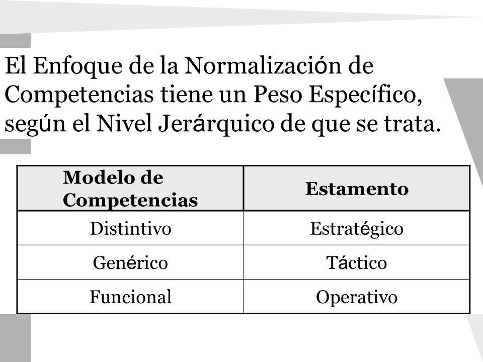 Modelo de Competencias Estamento DistintivoEstrat é gico Gen é ricoT á ctico FuncionalOperativo El Enfoque de la Normalizaci ó n de Competencias tiene