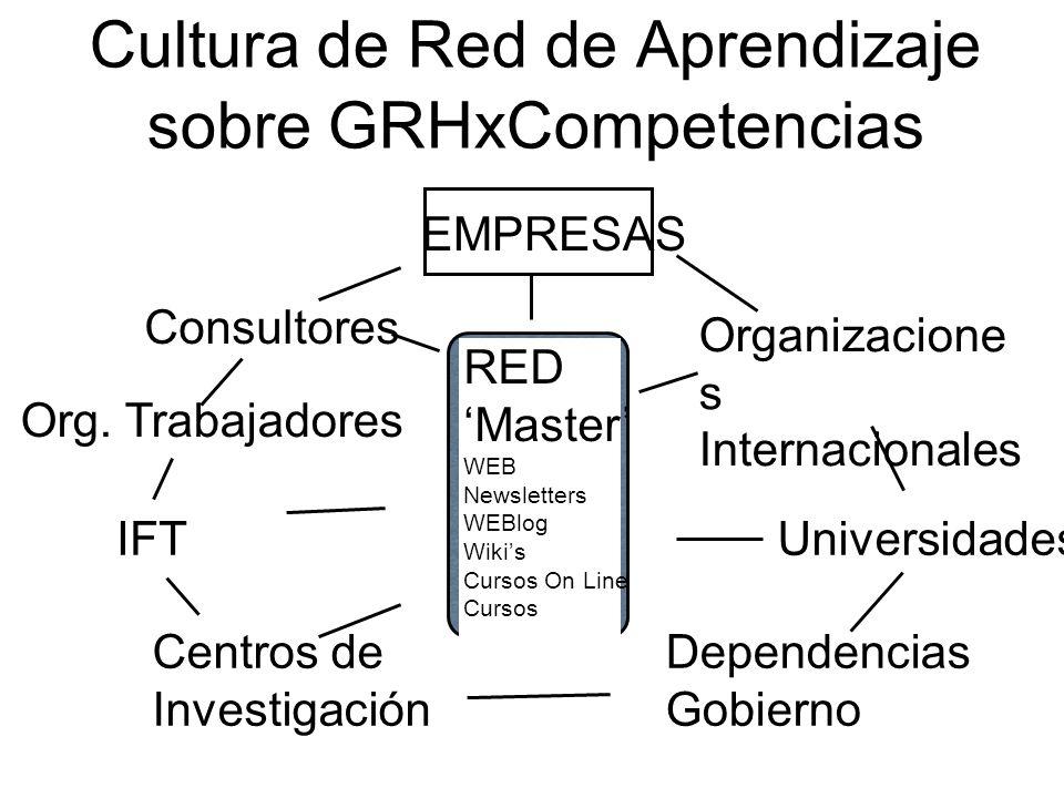 Cultura de Red de Aprendizaje sobre GRHxCompetencias RED Master WEB Newsletters WEBlog Wikis Cursos On Line Cursos EMPRESAS Organizacione s Internacio