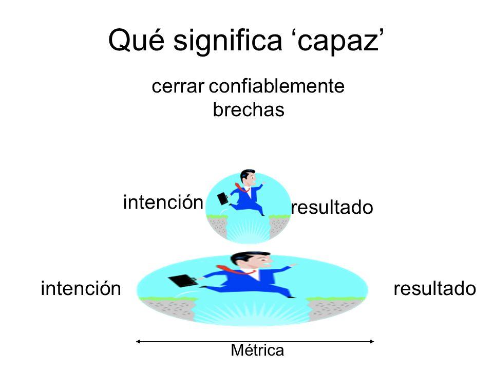 cerrar confiablemente brechas resultado intención Qué significa capaz resultadointención Métrica