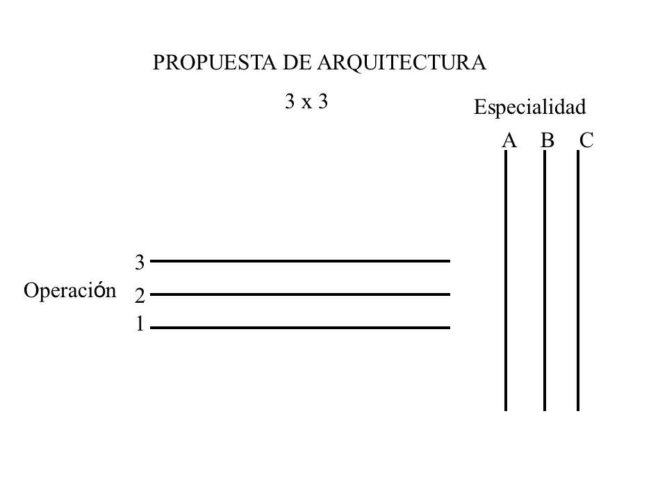PROPUESTA DE ARQUITECTURA 3 x 3 Especialidad Operaci ó n ABC 1 2 3