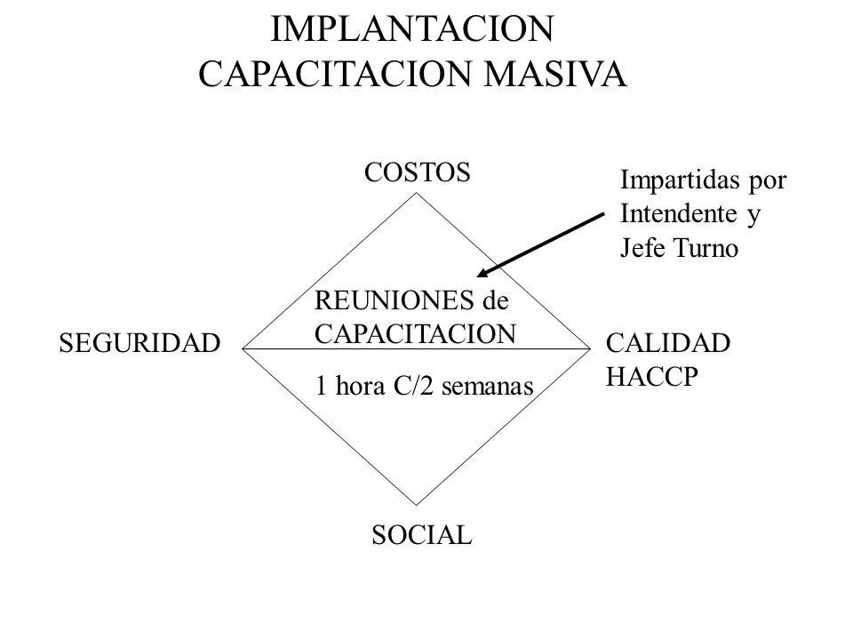 IMPLANTACION CAPACITACION MASIVA REUNIONES de CAPACITACION 1 hora C/2 semanas COSTOS CALIDAD HACCP SOCIAL SEGURIDAD Impartidas por Intendente y Jefe T