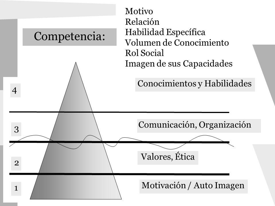 Motivación / Auto Imagen Valores, Ética Comunicación, Organización Conocimientos y Habilidades Competencia: 4 3 2 1 Motivo Relación Habilidad Específi