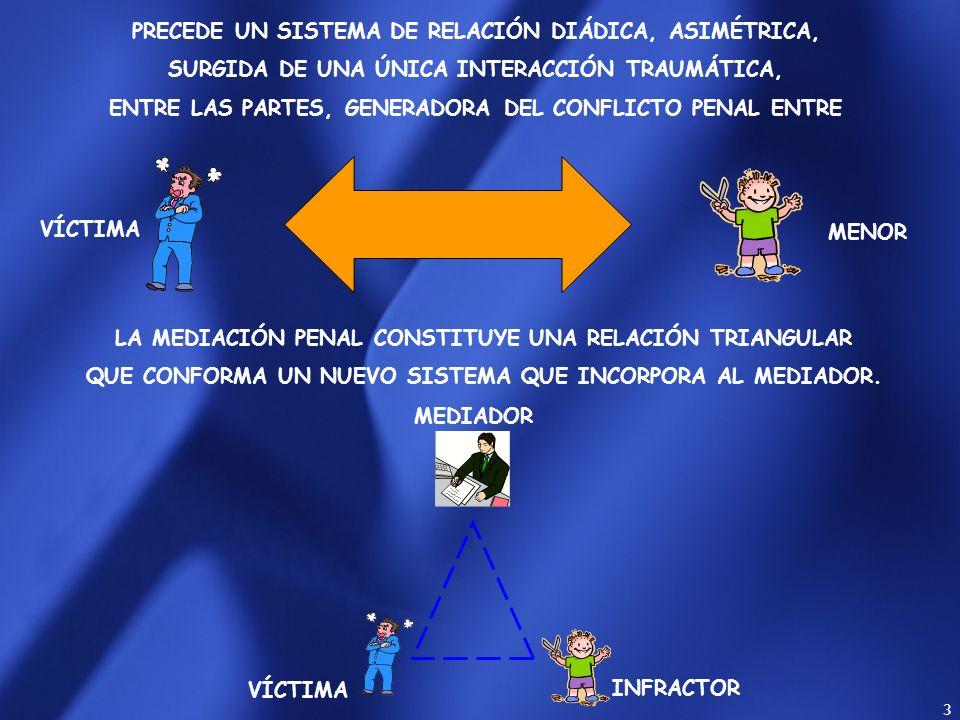 3 MENOR PRECEDE UN SISTEMA DE RELACIÓN DIÁDICA, ASIMÉTRICA, SURGIDA DE UNA ÚNICA INTERACCIÓN TRAUMÁTICA, ENTRE LAS PARTES, GENERADORA DEL CONFLICTO PENAL ENTRE LA MEDIACIÓN PENAL CONSTITUYE UNA RELACIÓN TRIANGULAR QUE CONFORMA UN NUEVO SISTEMA QUE INCORPORA AL MEDIADOR.