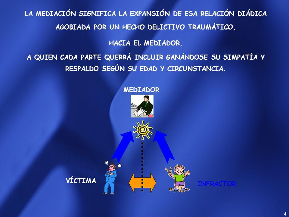 3 MENOR PRECEDE UN SISTEMA DE RELACIÓN DIÁDICA, ASIMÉTRICA, SURGIDA DE UNA ÚNICA INTERACCIÓN TRAUMÁTICA, ENTRE LAS PARTES, GENERADORA DEL CONFLICTO PE