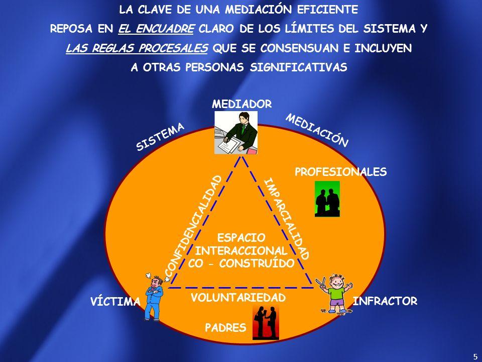 5 CONFIDENCIALIDAD IMPARCIALIDAD ESPACIO INTERACCIONAL CO - CONSTRUÍDO VOLUNTARIEDAD VÍCTIMA INFRACTOR MEDIACIÓN SISTEMA MEDIADOR PADRES PROFESIONALES LA CLAVE DE UNA MEDIACIÓN EFICIENTE REPOSA EN EL ENCUADRE CLARO DE LOS LÍMITES DEL SISTEMA Y LAS REGLAS PROCESALES QUE SE CONSENSUAN E INCLUYEN A OTRAS PERSONAS SIGNIFICATIVAS Mediación Eficiente