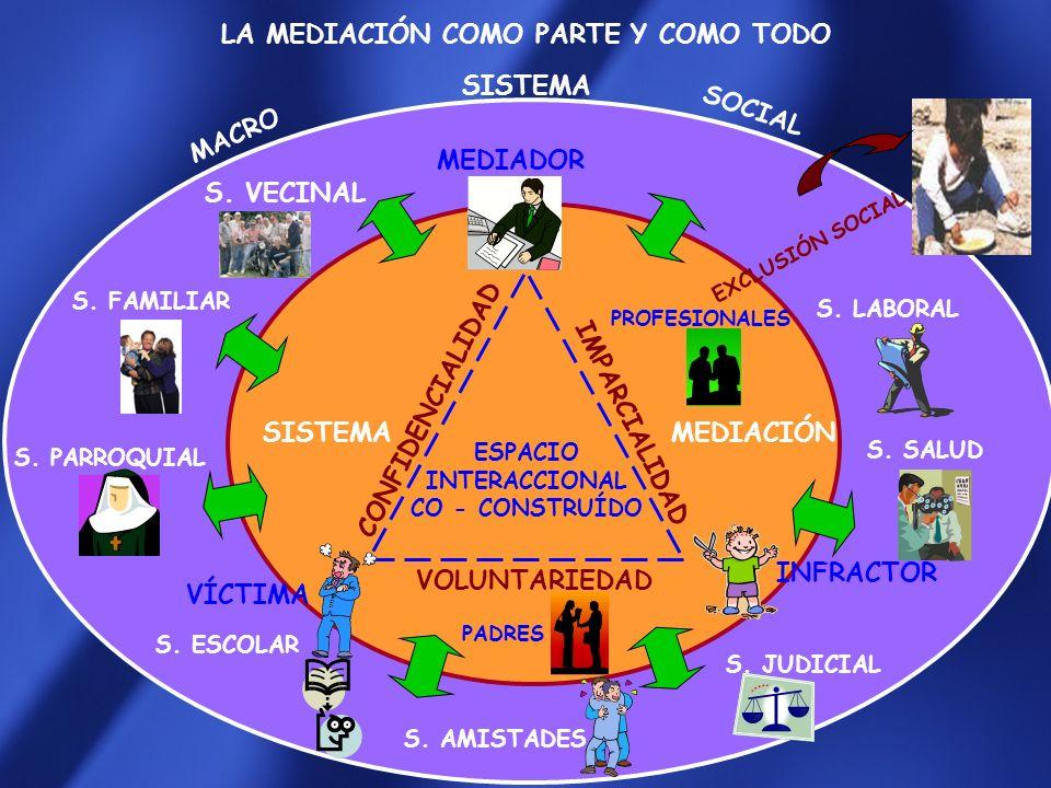 LA MEDIACIÓN COMO PARTE Y COMO TODO MACRO CONFIDENCIALIDAD IMPARCIALIDAD ESPACIO INTERACCIONAL CO - CONSTRUÍDO SISTEMA SOCIAL VOLUNTARIEDAD S.