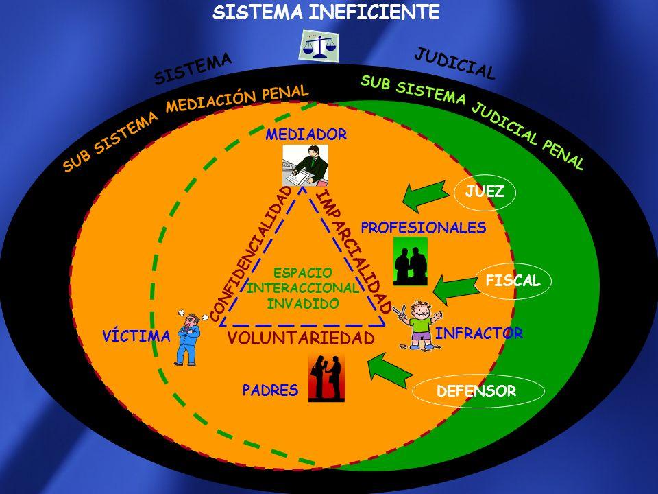 SISTEMA INEFICIENTE SISTEMA VÍCTIMA INFRACTOR PROFESIONALES MEDIADOR MEDIACIÓN PENAL JUEZ FISCAL DEFENSOR SUB SISTEMA PADRES JUDICIAL ESPACIO INTERACCIONAL INVADIDO JUDICIAL PENAL SUB SISTEMA CONFIDENCIALIDAD IMPARCIALIDAD VOLUNTARIEDAD