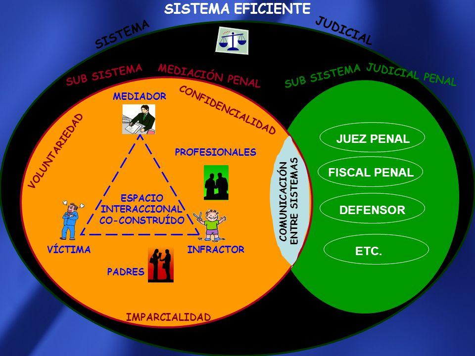 SISTEMA INEFICIENTE SISTEMA VÍCTIMA INFRACTOR PROFESIONALES MEDIADOR MEDIACIÓN PENAL JUEZ FISCAL DEFENSOR SUB SISTEMA PADRES JUDICIAL ESPACIO INTERACC