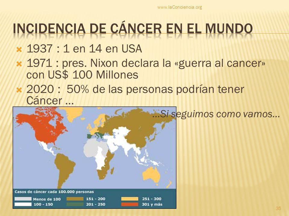1937 : 1 en 14 en USA 1971 : pres. Nixon declara la «guerra al cancer» con US$ 100 Millones 2020 : 50% de las personas podrían tener Cáncer … …Si segu