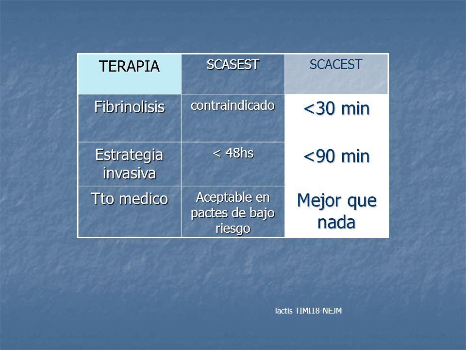 TERAPIASCASESTSCACEST Fibrinolisiscontraindicado <30 min Estrategia invasiva < 48hs <90 min Tto medico Aceptable en pactes de bajo riesgo Mejor que na