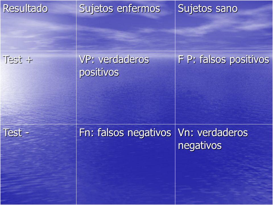Resultado Sujetos enfermos Sujetos sano Test + VP: verdaderos positivos F P: falsos positivos Test - Fn: falsos negativos Vn: verdaderos negativos