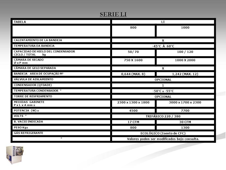 SERIE LI TABELALI 8001000 CALENTAMIENTO DE LA BANDEJA X TEMPERATURA DA BANDEJA -45°C À 60°C CAPACIDAD DE HIELO DEL CONDENSADOR CICLO / TOTAL kg 50/ 70
