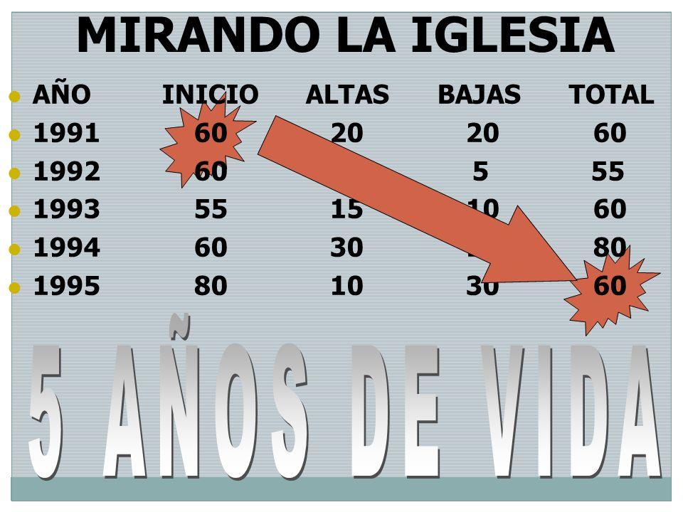 AÑO INICIO ALTAS BAJAS TOTAL 1991 60 20 20 60 1992 60 0 5 55 1993 55 15 10 60 1994 60 30 10 80 1995 80 10 30 60 MIRANDO LA IGLESIA