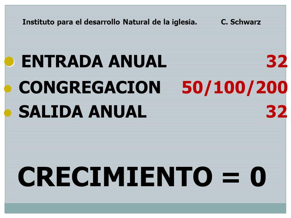 CRECIMIENTO = 0 ENTRADA ANUAL 32 CONGREGACION 50/100/200 SALIDA ANUAL 32 Instituto para el desarrollo Natural de la iglesia. C. Schwarz