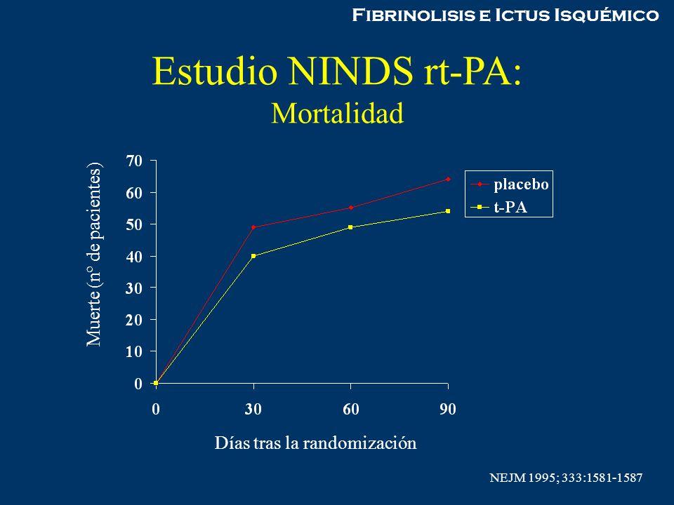 Fibrinolisis e Ictus Isquémico Estudio NINDS rt-PA: Mortalidad Días tras la randomización Muerte (nº de pacientes) NEJM 1995; 333:1581-1587