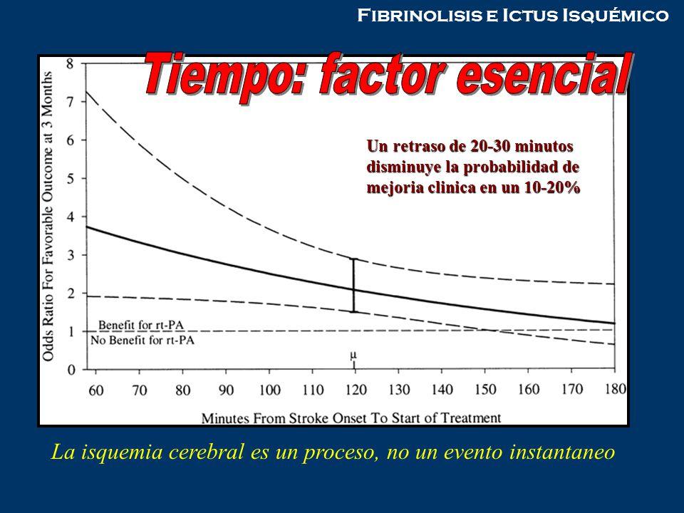 La isquemia cerebral es un proceso, no un evento instantaneo Un retraso de 20-30 minutos disminuye la probabilidad de mejoria clinica en un 10-20%