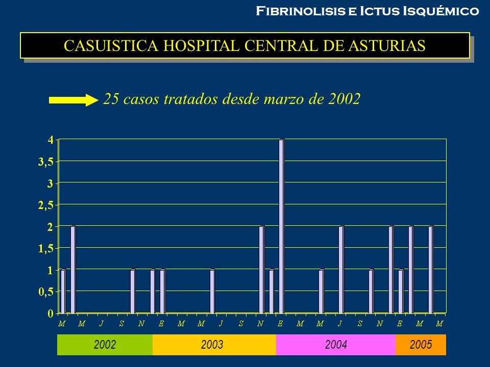 Fibrinolisis e Ictus Isquémico CASUISTICA HOSPITAL CENTRAL DE ASTURIAS 2002 2003 2004 25 casos tratados desde marzo de 2002 2005