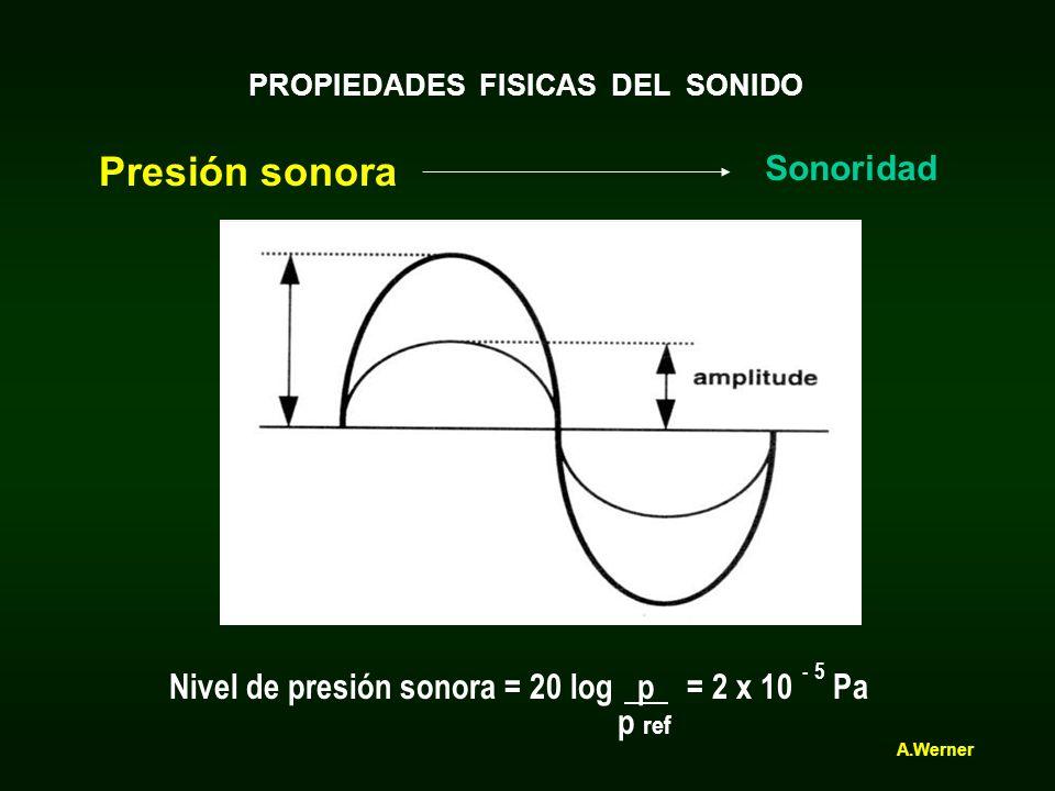 PROPIEDADES FISICAS DEL SONIDO Presión sonora Sonoridad Nivel de presión sonora = 20 log p = 2 x 10 Pa p ref - 5 1 N/ m² = 1 Pa A.Werner