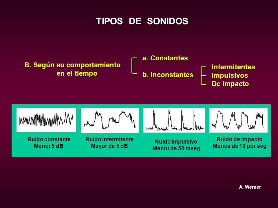 TIPOS DE SONIDOS a. Constantes b. Inconstantes B. Según su comportamiento en el tiempo en el tiempo IntermitentesImpulsivos De impacto Ruido constante