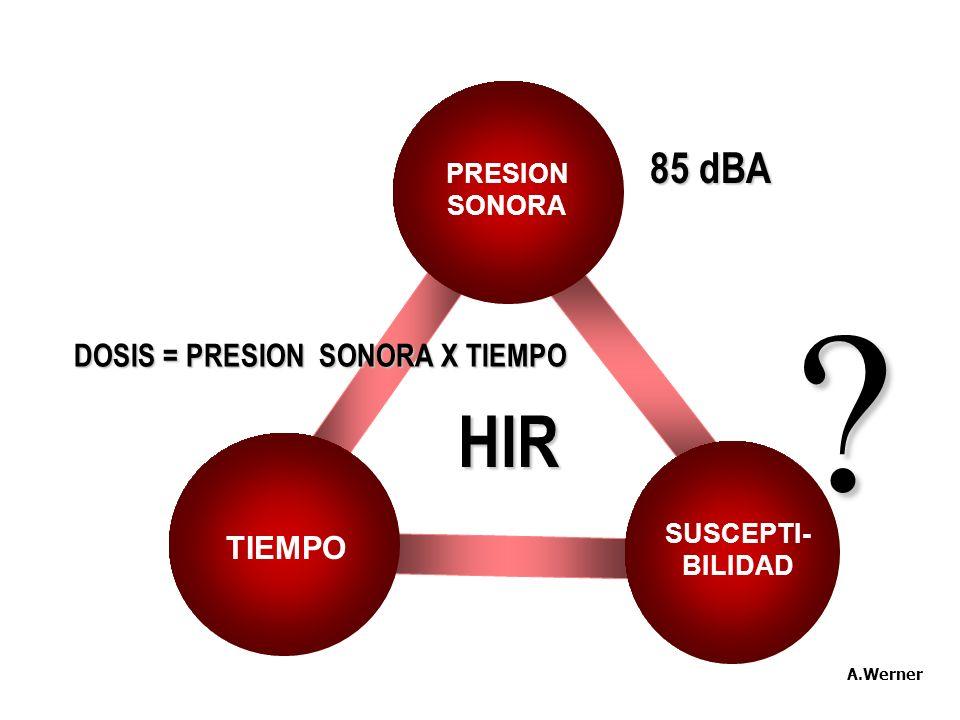 HIR PRESION SONORA TIEMPO SUSCEPTI- BILIDAD DOSIS = PRESION SONORA X TIEMPO ? 85 dBA A.Werner