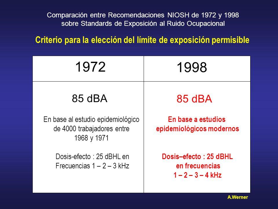 Criterio para la elección del límite de exposición permisible Comparación entre Recomendaciones NIOSH de 1972 y 1998 sobre Standards de Exposición al