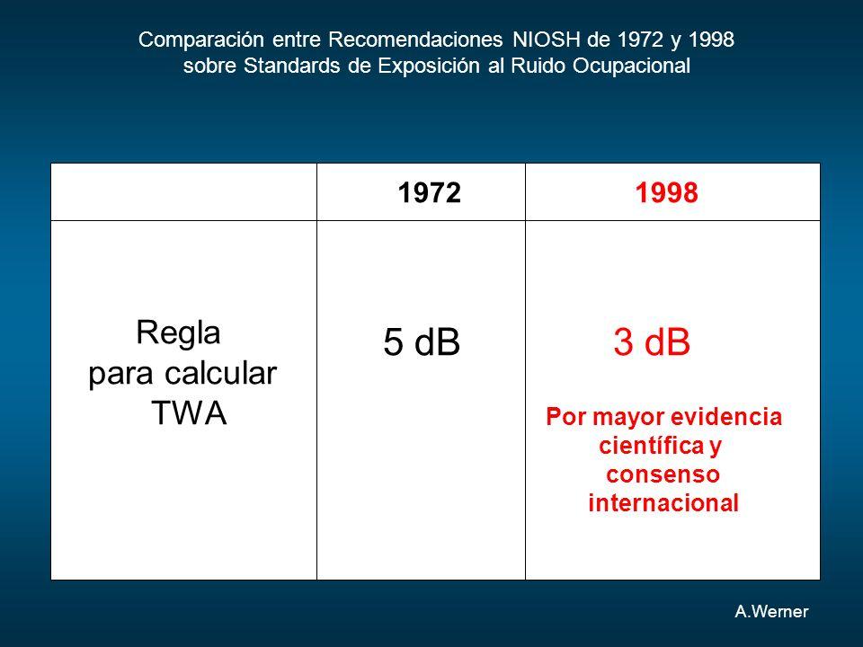 A.Werner Comparación entre Recomendaciones NIOSH de 1972 y 1998 sobre Standards de Exposición al Ruido Ocupacional 19721998 Regla para calcular TWA 3