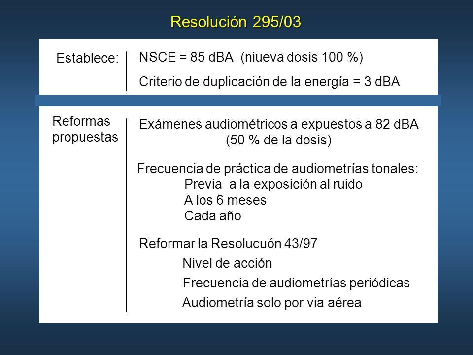 Resolución 295/03 NSCE = 85 dBA (niueva dosis 100 %) Criterio de duplicación de la energía = 3 dBA Exámenes audiométricos a expuestos a 82 dBA (50 % d