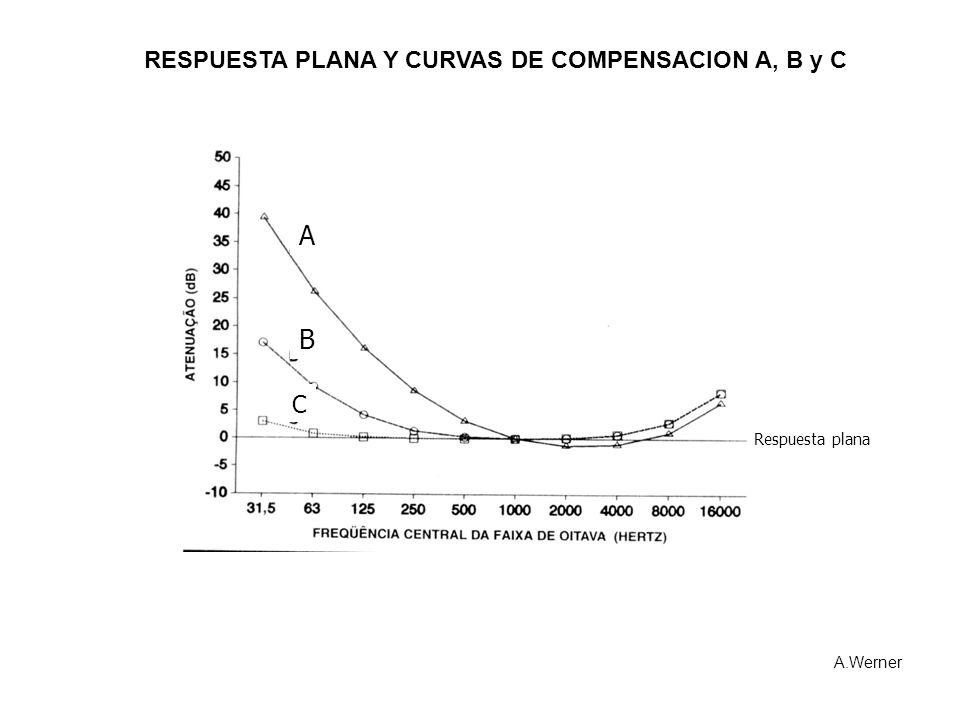 RESPUESTA PLANA Y CURVAS DE COMPENSACION A, B y C A.Werner Respuesta plana A B C