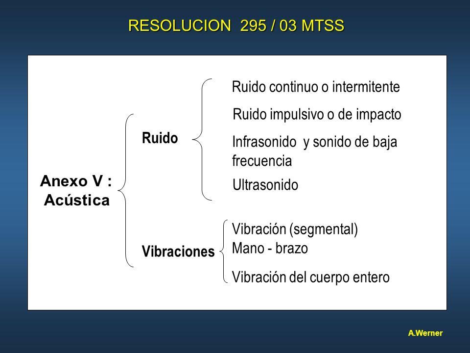 RESOLUCION 295 / 03 MTSS Anexo V : Acústica Ruido Vibraciones Ruido continuo o intermitente Ruido impulsivo o de impacto Infrasonido y sonido de baja