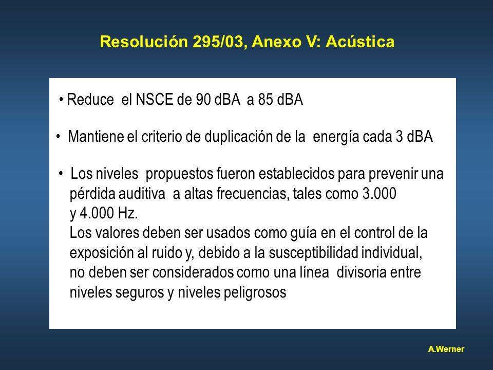 Reduce el NSCE de 90 dBA a 85 dBA Mantiene el criterio de duplicación de la energía cada 3 dBA Los niveles propuestos fueron establecidos para preveni