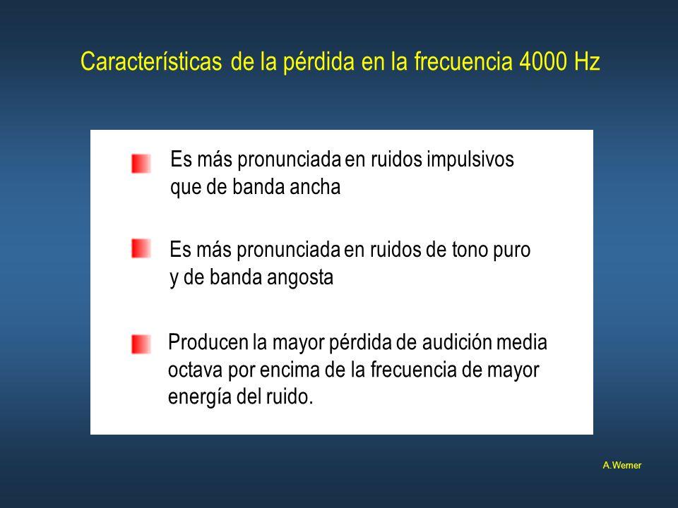 Características de la pérdida en la frecuencia 4000 Hz Es más pronunciada en ruidos impulsivos que de banda ancha Es más pronunciada en ruidos de tono