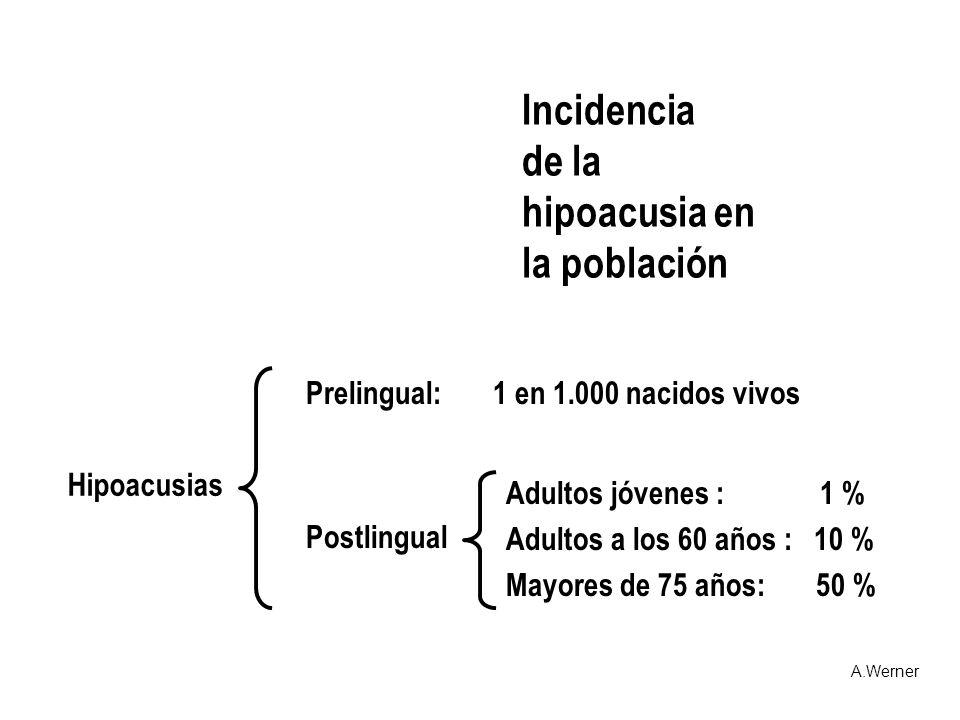 Incidencia de la hipoacusia en la población Prelingual: 1 en 1.000 nacidos vivos Postlingual Adultos jóvenes : 1 % Adultos a los 60 años : 10 % Mayore