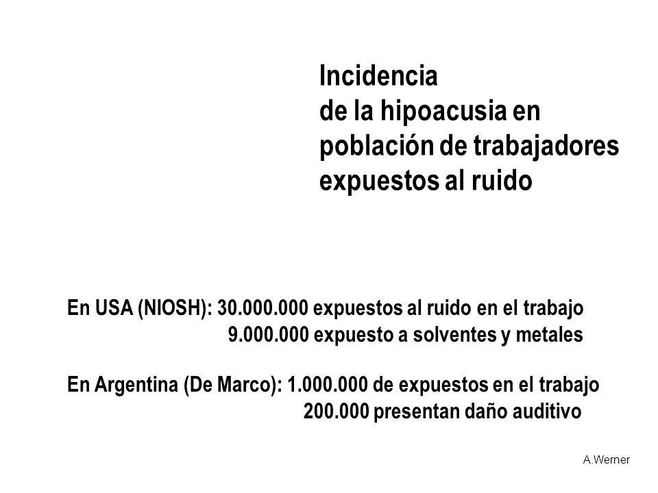 Incidencia de la hipoacusia en población de trabajadores expuestos al ruido A.Werner En USA (NIOSH): 30.000.000 expuestos al ruido en el trabajo 9.000
