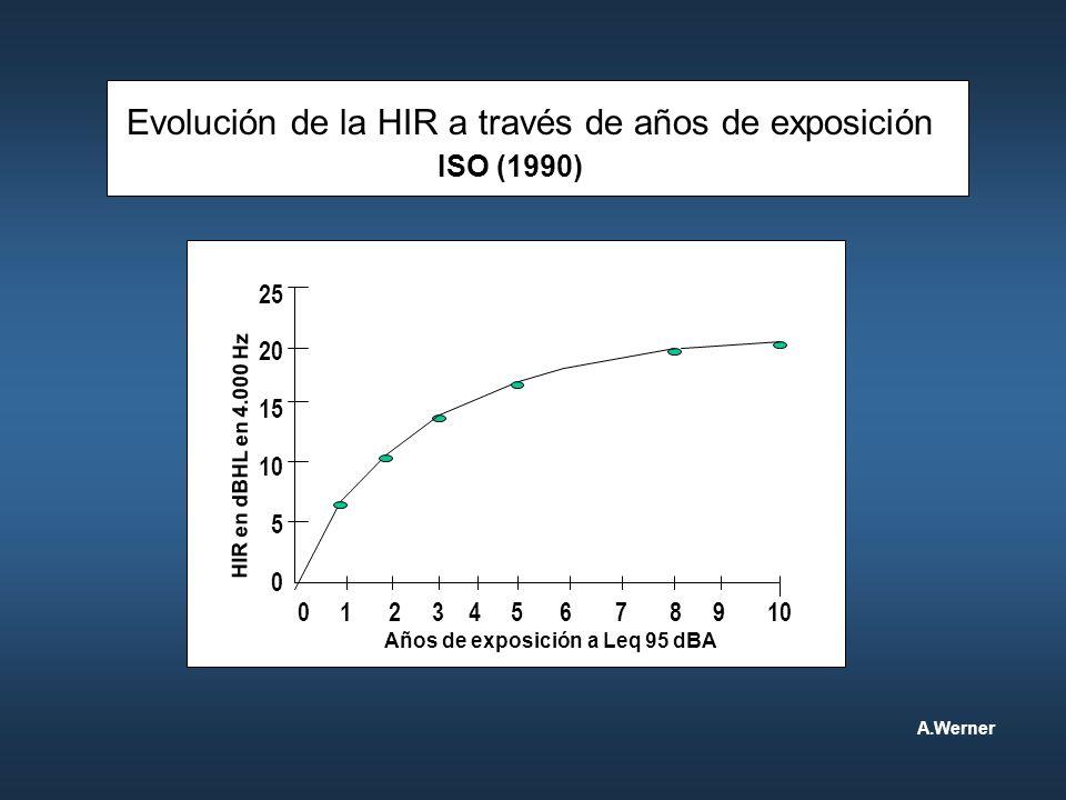 Evolución de la HIR a través de años de exposición ISO (1990) 0 1 2 3 4 5 6 7 8 9 10 25 20 15 10 5 0 Años de exposición a Leq 95 dBA HIR en dBHL en 4.