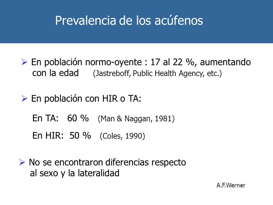Prevalencia de los acúfenos En población normo-oyente : 17 al 22 %, aumentando con la edad (Jastreboff, Public Health Agency, etc.) En población con H