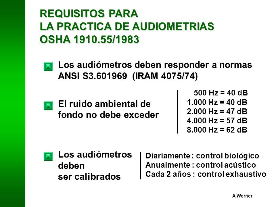 REQUISITOS PARA LA PRACTICA DE AUDIOMETRIAS OSHA 1910.55/1983 Los audiómetros deben responder a normas ANSI S3.601969 (IRAM 4075/74) 500 Hz = 40 dB 1.