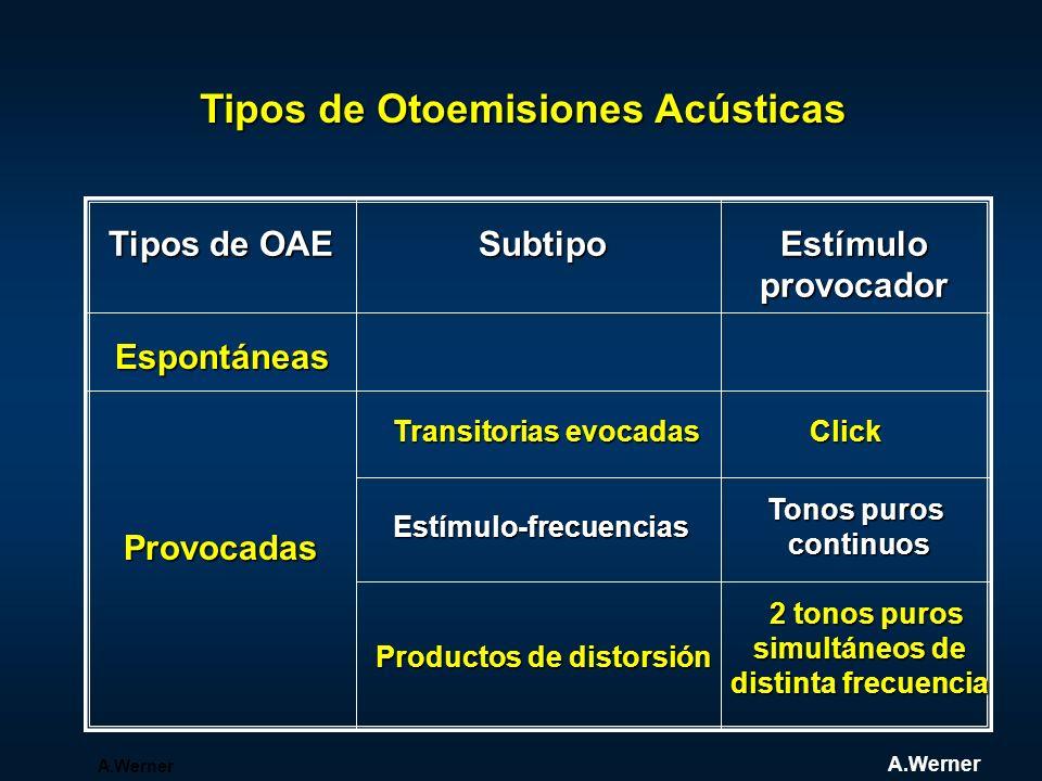 Tipos de OAE Subtipo Estímulo provocador provocador Espontáneas Provocadas Transitorias evocadas Estímulo-frecuencias Productos de distorsión Click To