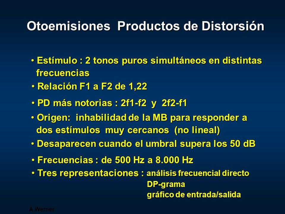 Otoemisiones Productos de Distorsión Tres representaciones : análisis frecuencial directo Tres representaciones : análisis frecuencial directo DP-gram